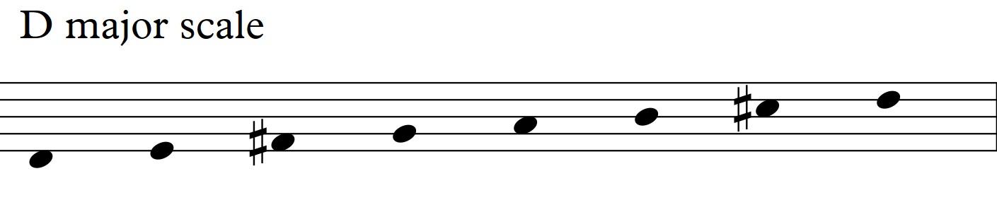 Diatonic Approach 3 Diatonic 7th Chords Sren Ballegaard