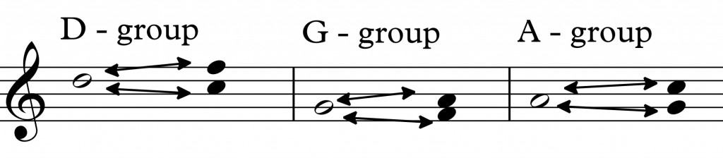 Blues - with a pentatonic scale_0009 groups (2)